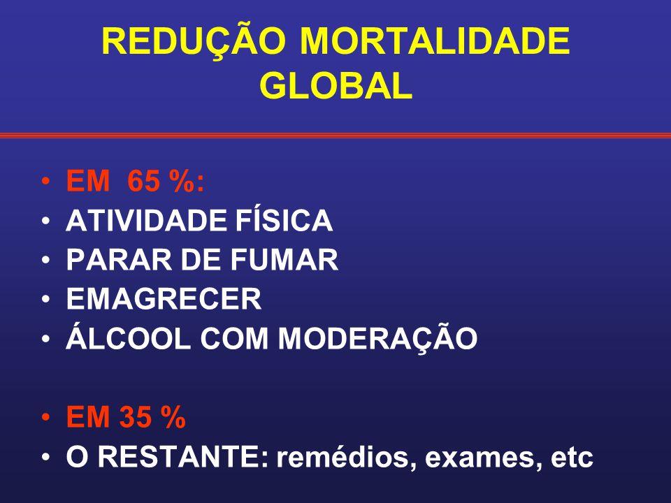 REDUÇÃO MORTALIDADE GLOBAL