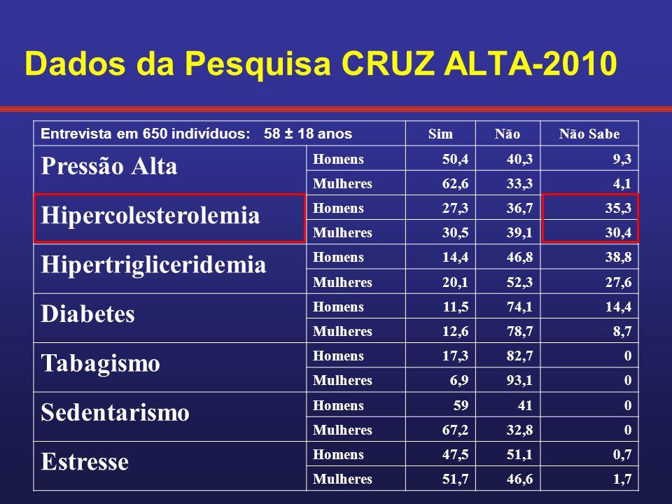 Dados da Pesquisa CRUZ ALTA-2010