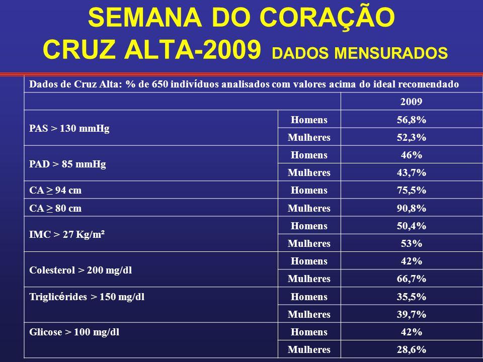 SEMANA DO CORAÇÃO CRUZ ALTA-2009 DADOS MENSURADOS
