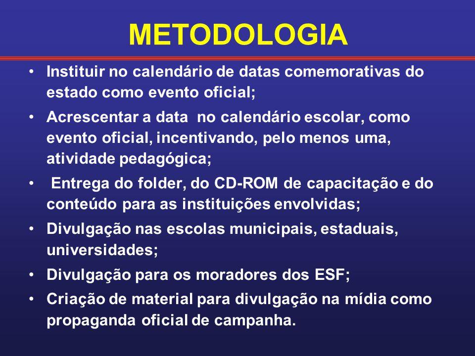 METODOLOGIA Instituir no calendário de datas comemorativas do estado como evento oficial;