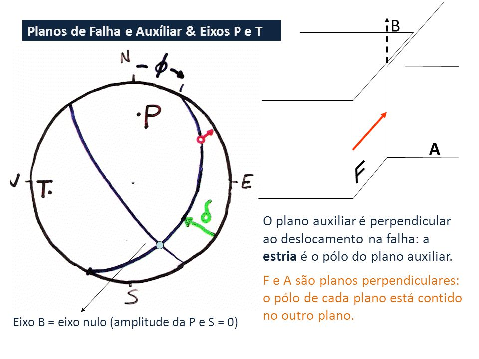 B A Planos de Falha e Auxíliar & Eixos P e T