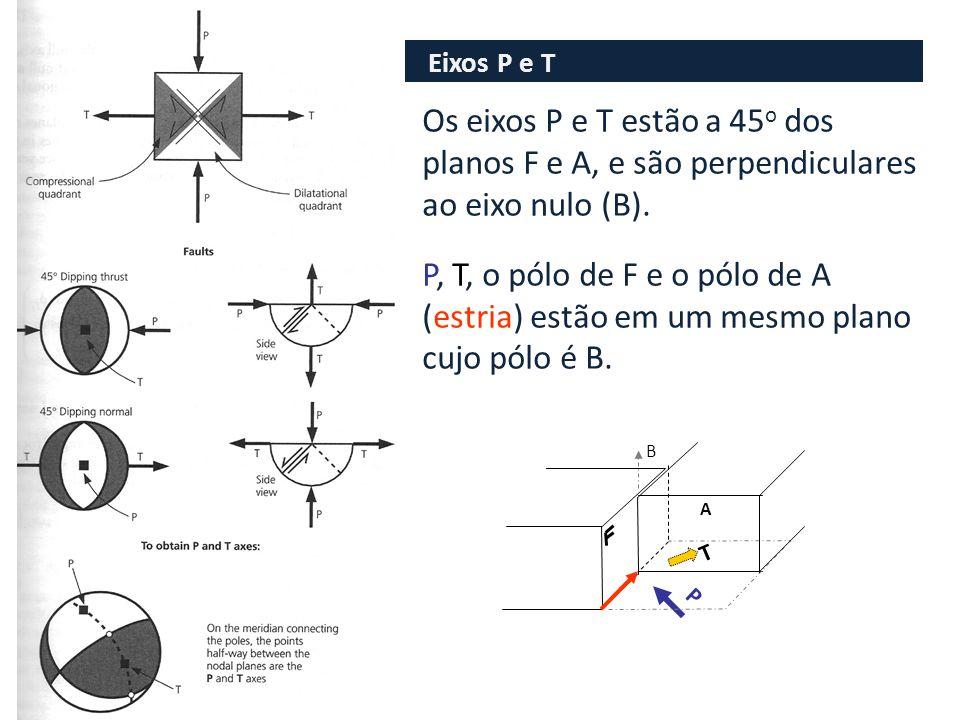 Eixos P e T Os eixos P e T estão a 45o dos planos F e A, e são perpendiculares ao eixo nulo (B).