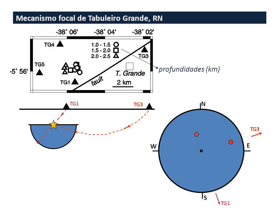 Mecanismo focal de Tabuleiro Grande, RN