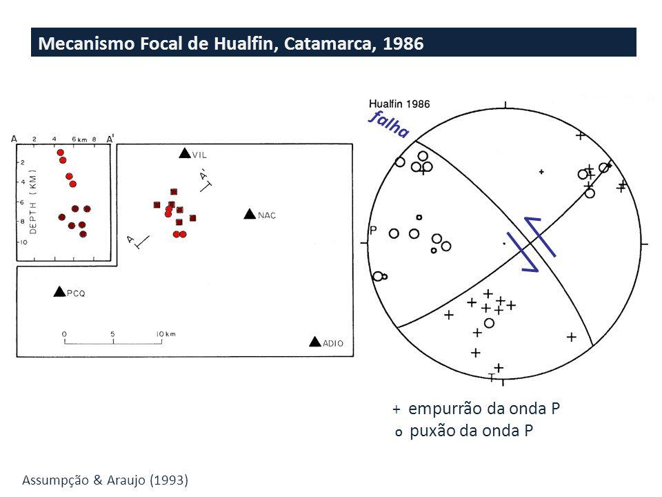 Mecanismo Focal de Hualfin, Catamarca, 1986
