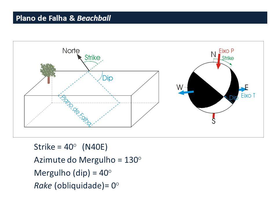 Strike = 40o (N40E) Azimute do Mergulho = 130o Mergulho (dip) = 40o