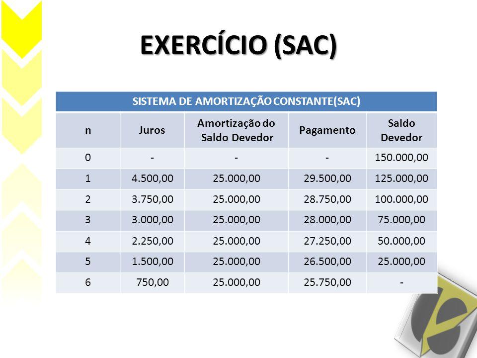 SISTEMA DE AMORTIZAÇÃO CONSTANTE(SAC)
