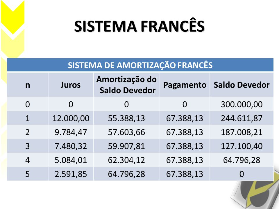 SISTEMA DE AMORTIZAÇÃO FRANCÊS