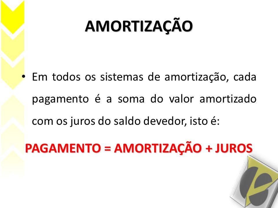 PAGAMENTO = AMORTIZAÇÃO + JUROS