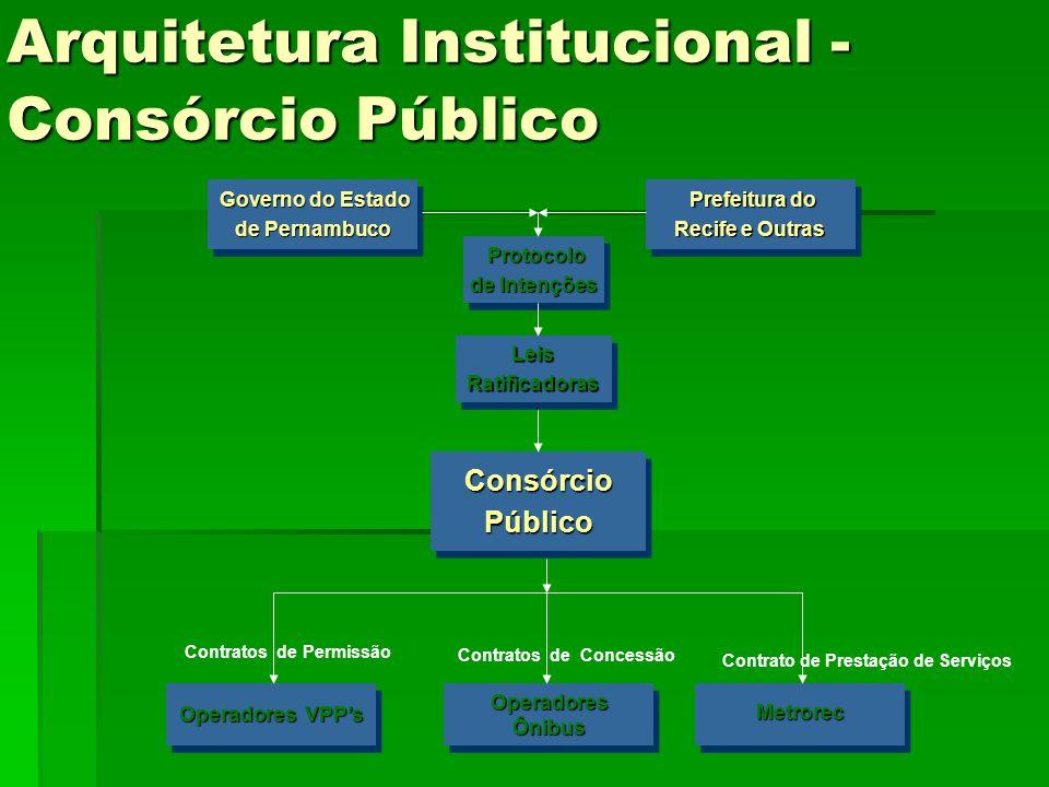Arquitetura Institucional -Consórcio Público