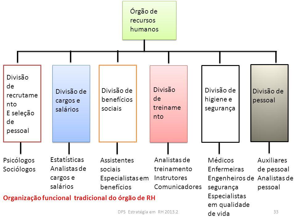 Órgão de recursos humanos