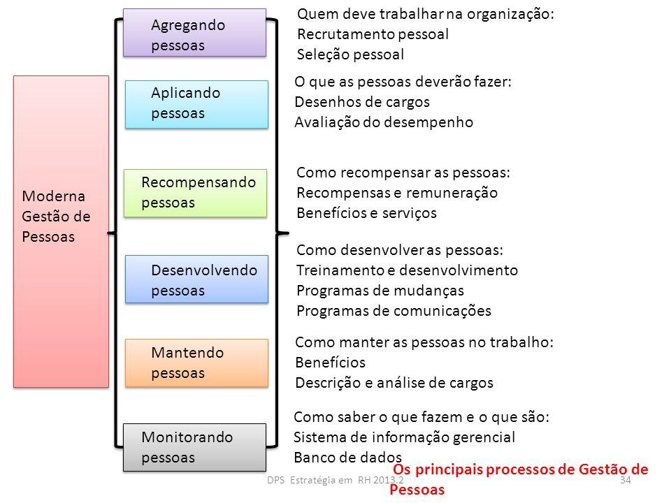 Quem deve trabalhar na organização: Recrutamento pessoal