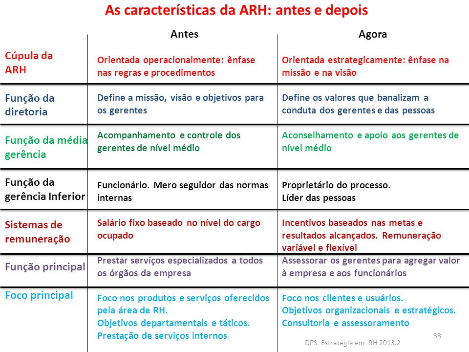 As características da ARH: antes e depois