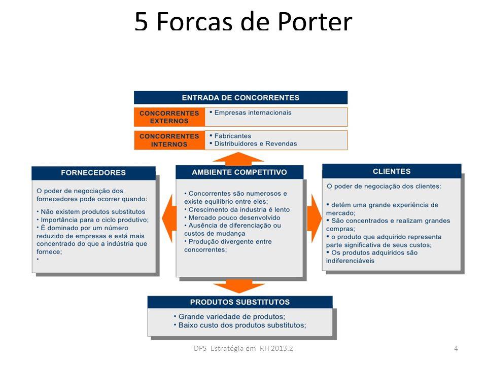 5 Forças de Porter DPS Estratégia em RH 2013.2
