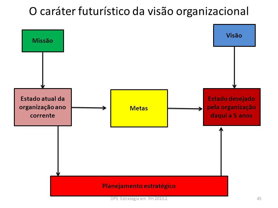 O caráter futurístico da visão organizacional