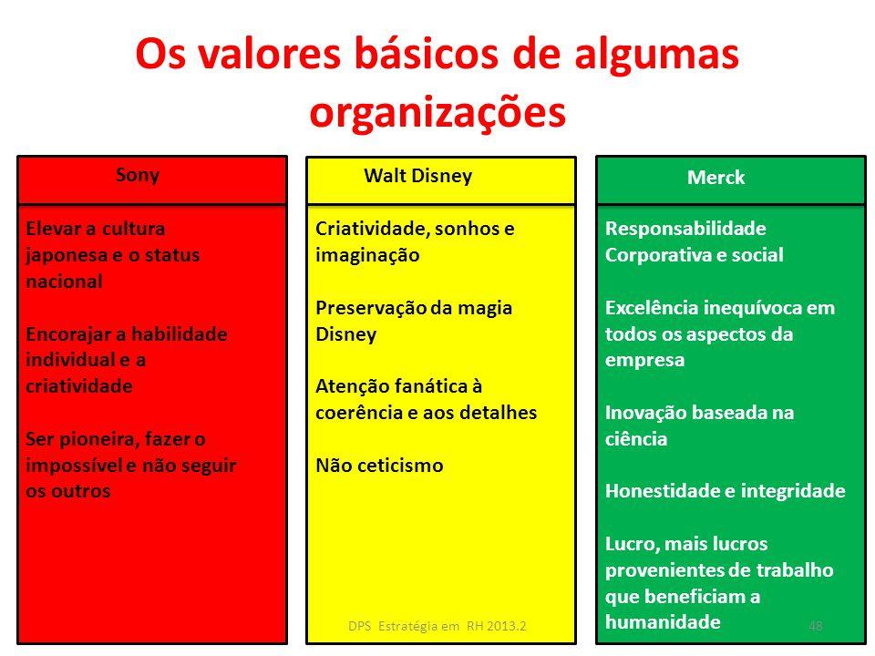 Os valores básicos de algumas organizações