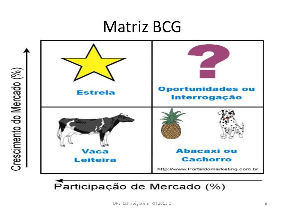 Matriz BCG DPS Estratégia em RH 2013.2