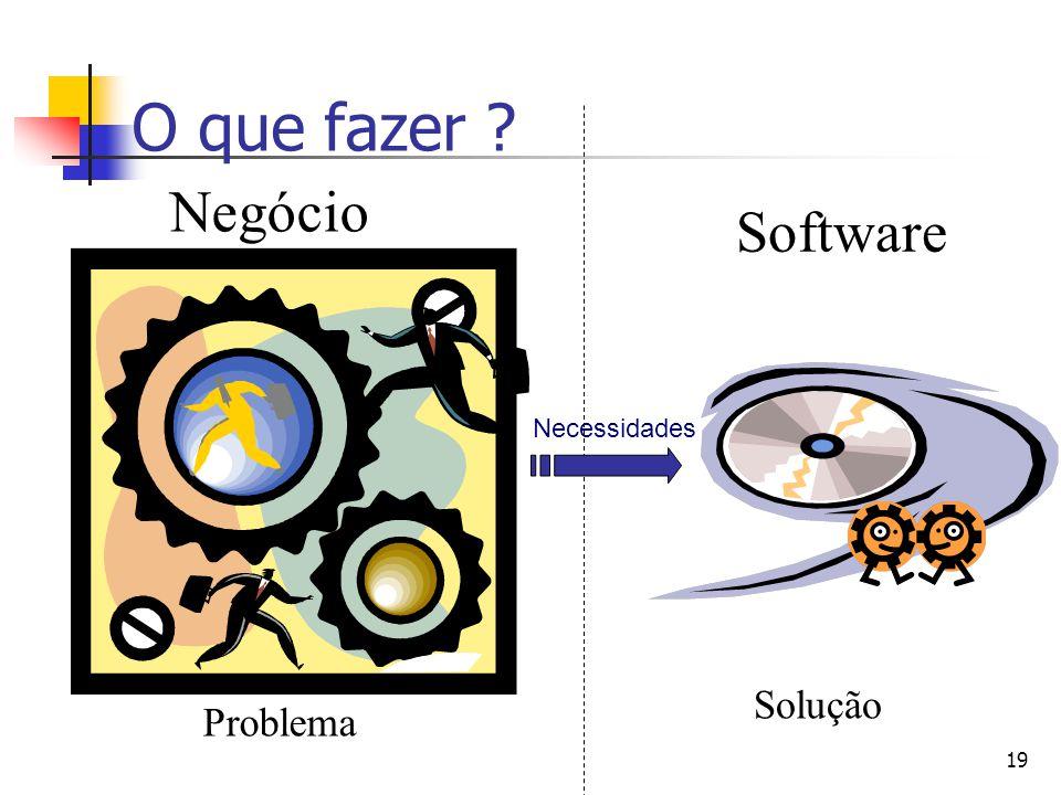 O que fazer Negócio Software Solução Problema Necessidades 19
