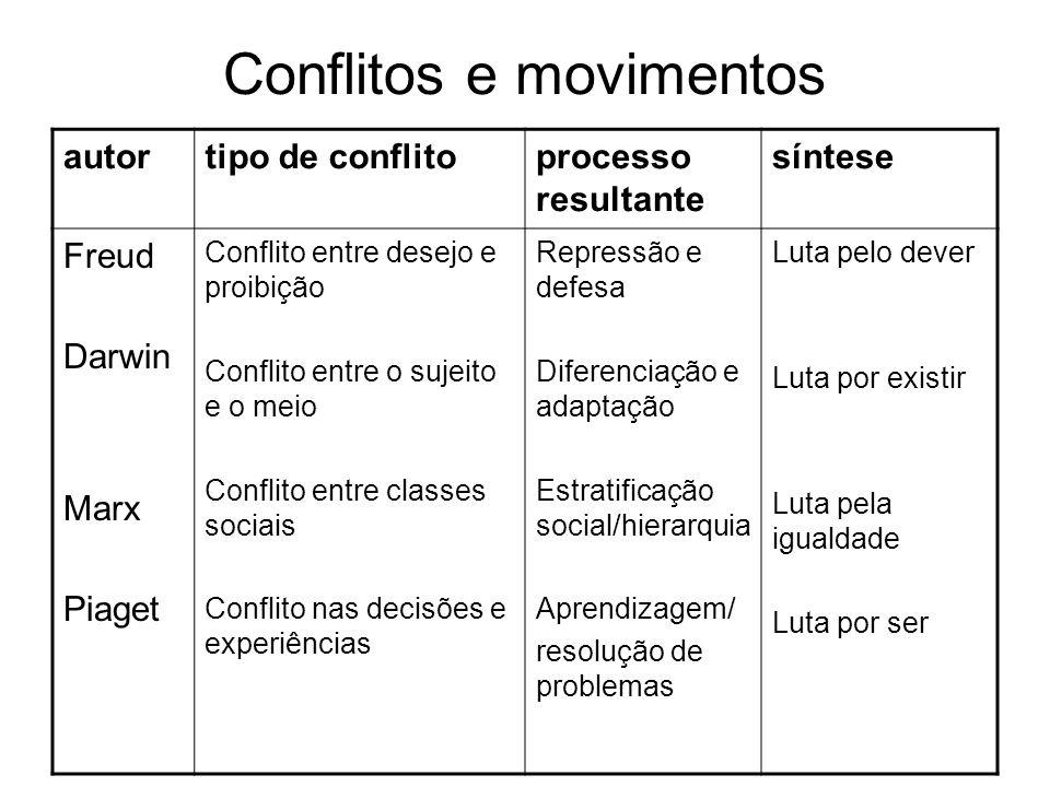 Conflitos e movimentos