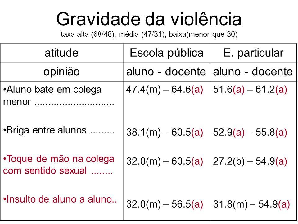 Gravidade da violência taxa alta (68/48); média (47/31); baixa(menor que 30)