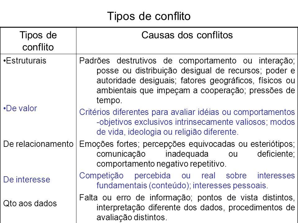 Tipos de conflito Tipos de conflito Causas dos conflitos Estruturais