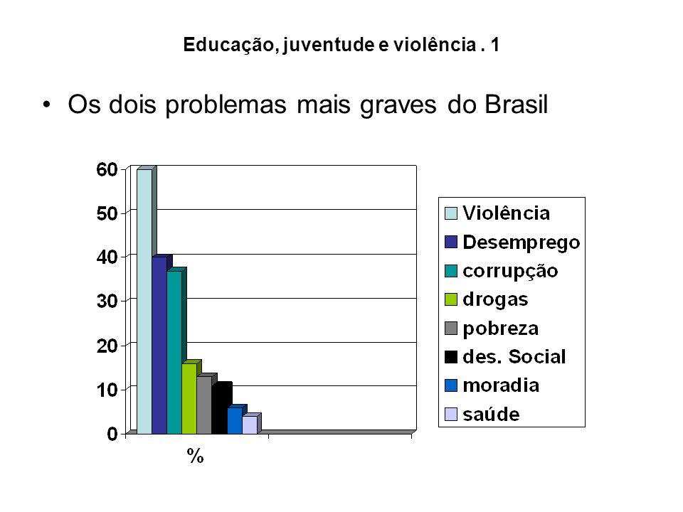 Educação, juventude e violência . 1