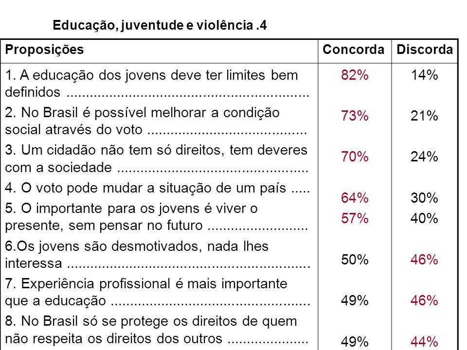Educação, juventude e violência .4