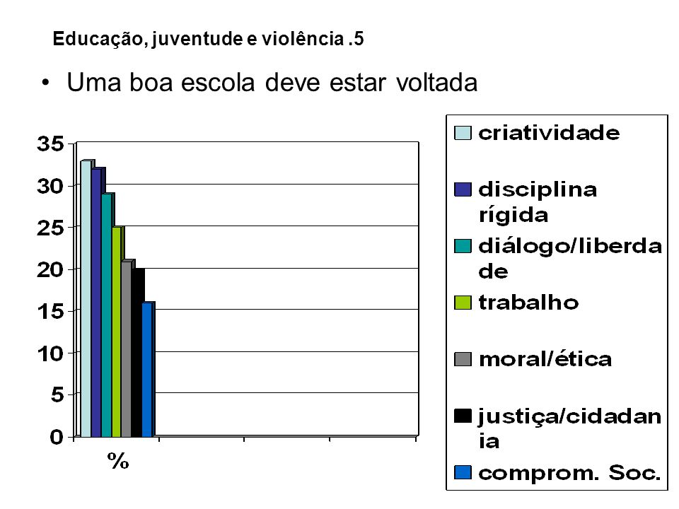 Educação, juventude e violência .5