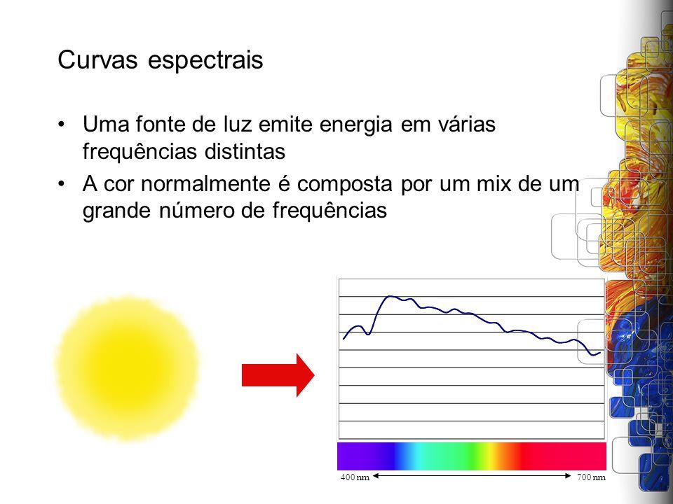 Curvas espectrais Uma fonte de luz emite energia em várias frequências distintas.