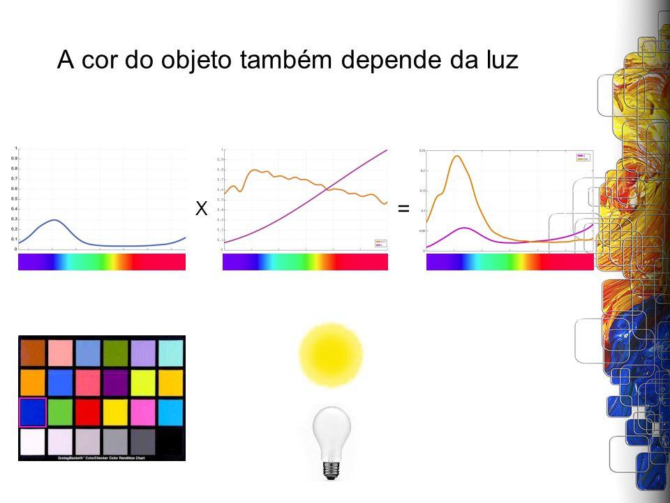 A cor do objeto também depende da luz