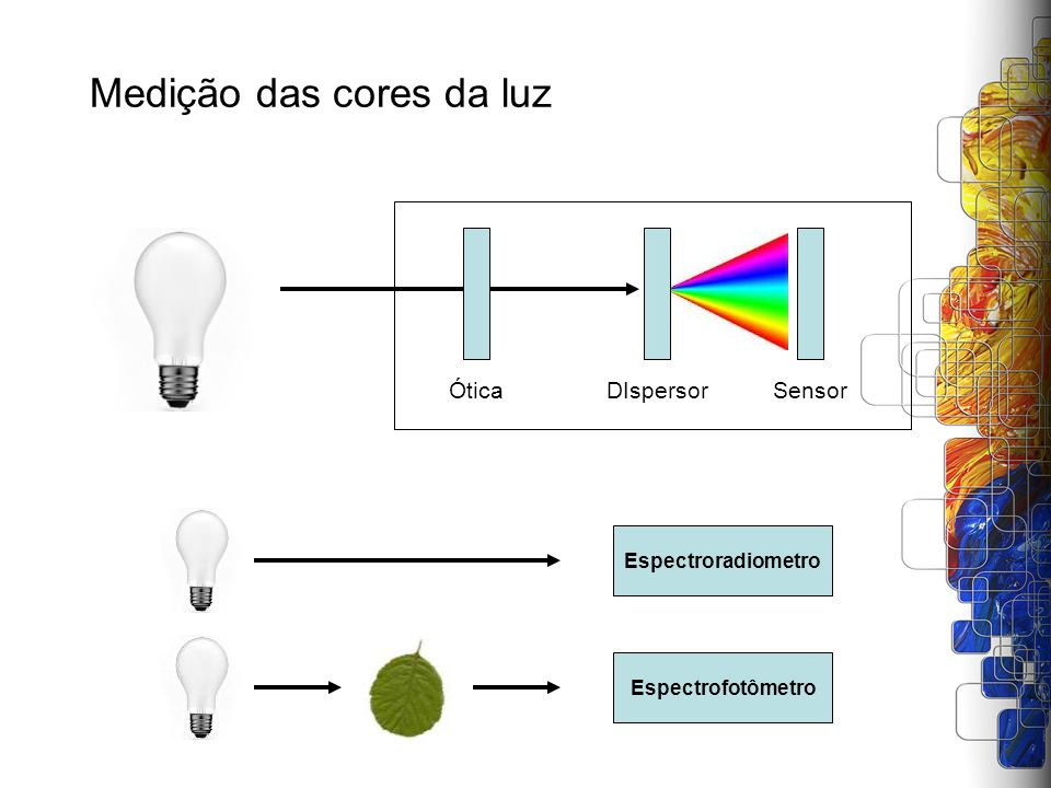 Medição das cores da luz