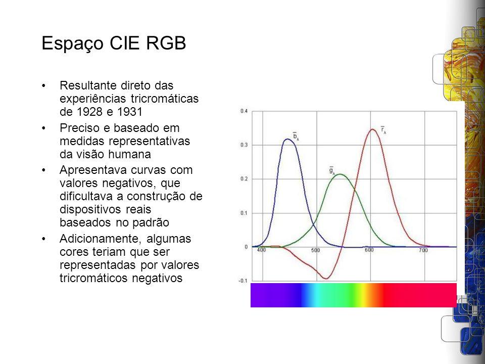 Espaço CIE RGB Resultante direto das experiências tricromáticas de 1928 e 1931. Preciso e baseado em medidas representativas da visão humana.