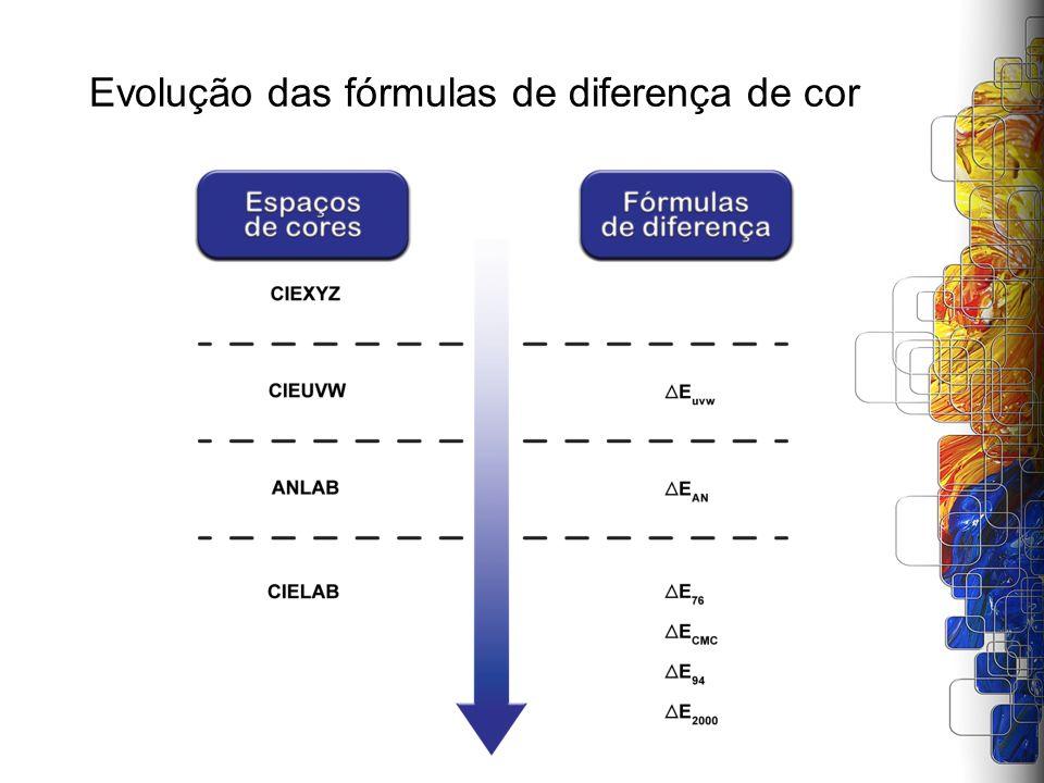 Evolução das fórmulas de diferença de cor