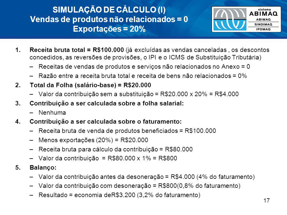SIMULAÇÃO DE CÁLCULO (I) Vendas de produtos não relacionados = 0 Exportações = 20%