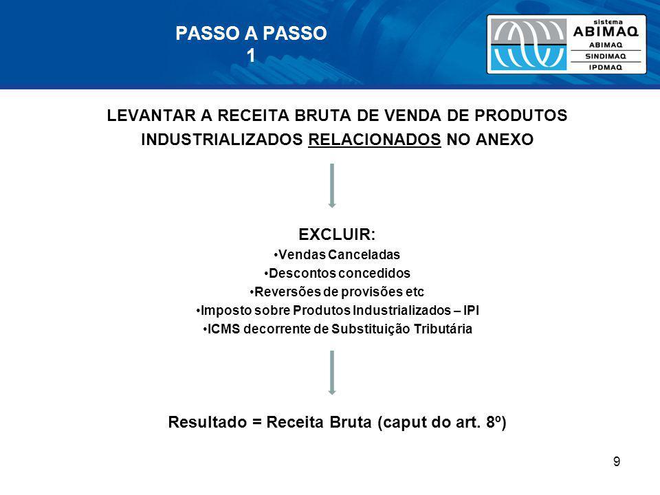 PASSO A PASSO 1 LEVANTAR A RECEITA BRUTA DE VENDA DE PRODUTOS