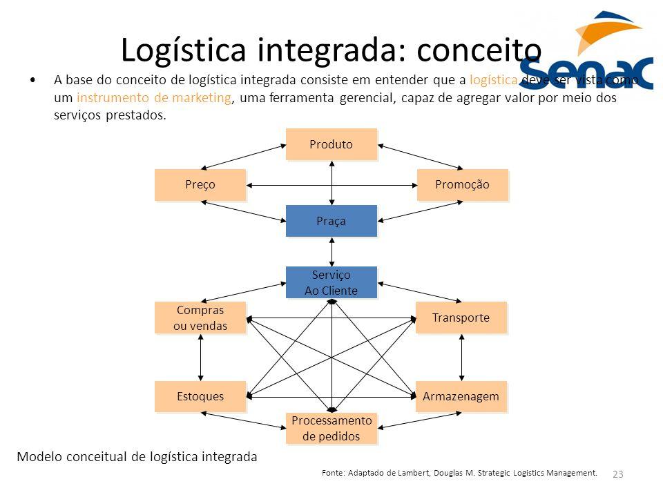 Logística integrada: conceito