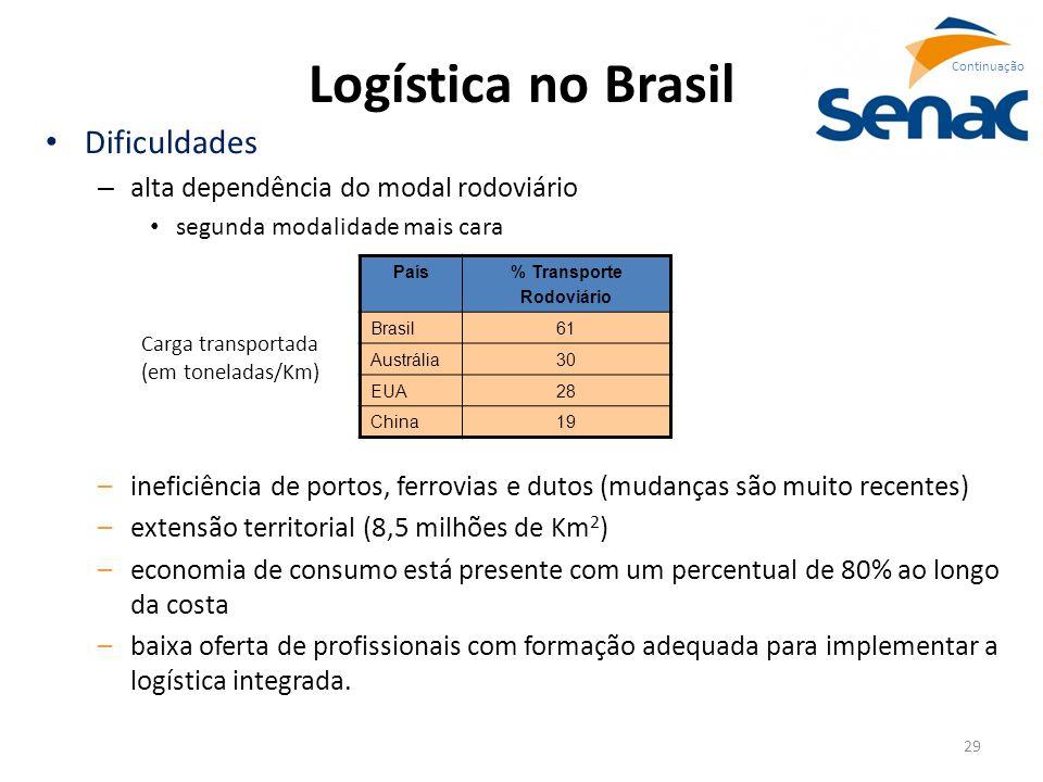 Logística no Brasil Dificuldades alta dependência do modal rodoviário