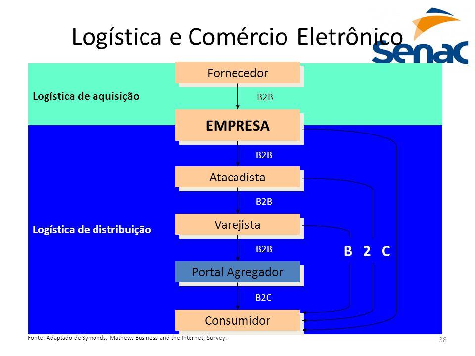 Logística e Comércio Eletrônico