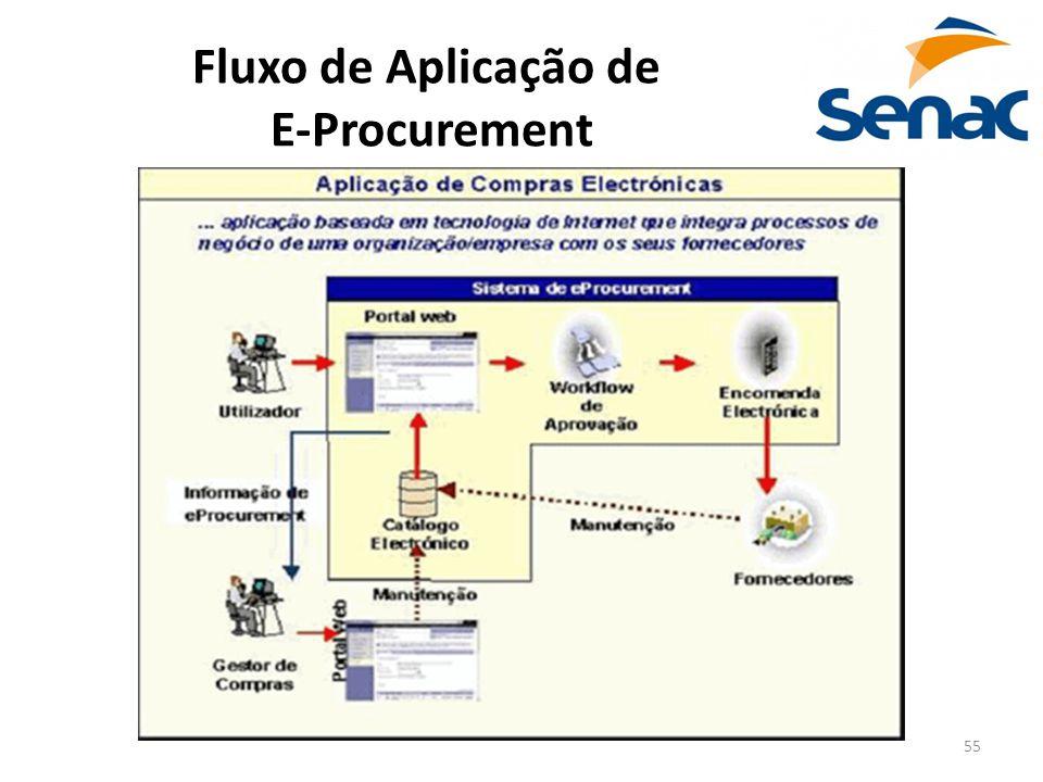 Fluxo de Aplicação de E-Procurement