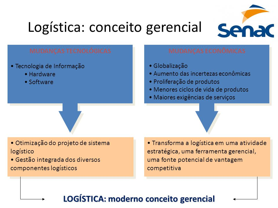 Logística: conceito gerencial