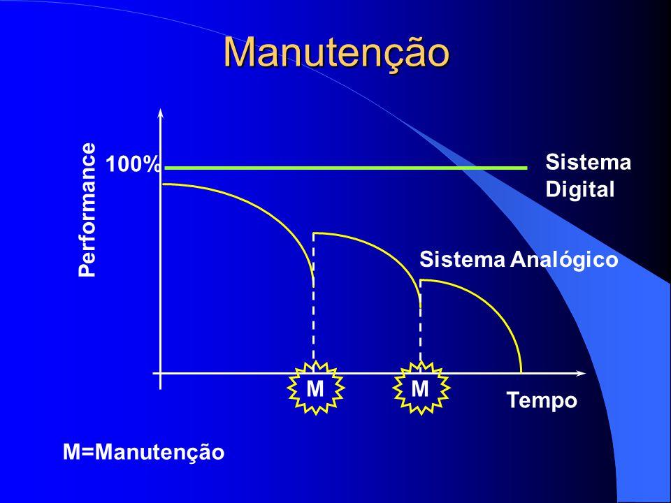 Manutenção 100% Sistema Digital Performance Sistema Analógico M M