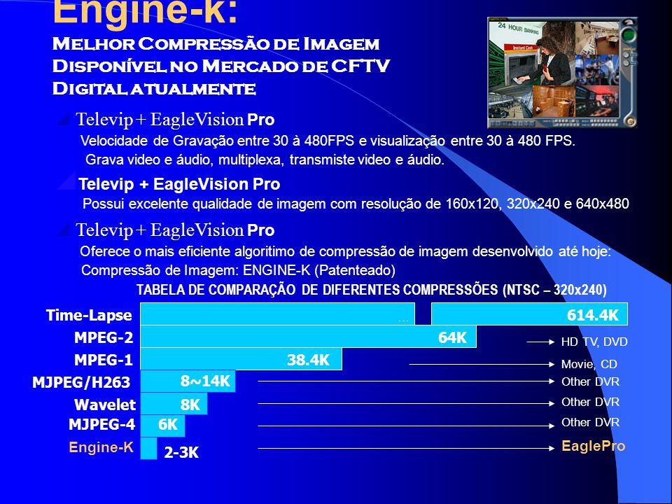 Engine-k: Melhor Compressão de Imagem Disponível no Mercado de CFTV Digital atualmente.  Televip + EagleVision Pro.