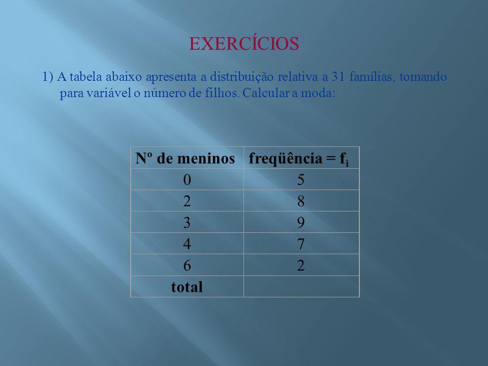 EXERCÍCIOS Nº de meninos freqüência = fi 5 2 8 3 9 4 7 6 total