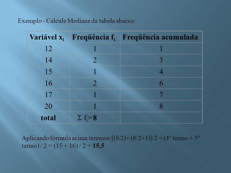 Variável xi Freqüência fi Freqüência acumulada 12 1 14 2 3 15 4 16 6