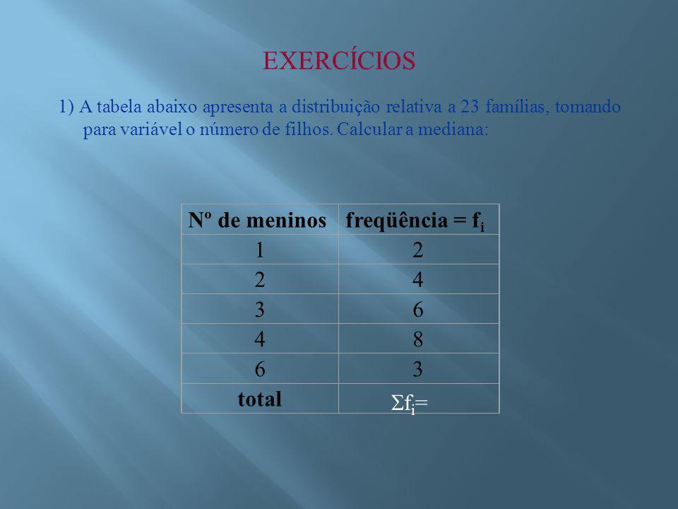 EXERCÍCIOS Nº de meninos freqüência = fi 1 2 4 3 6 8 total fi=