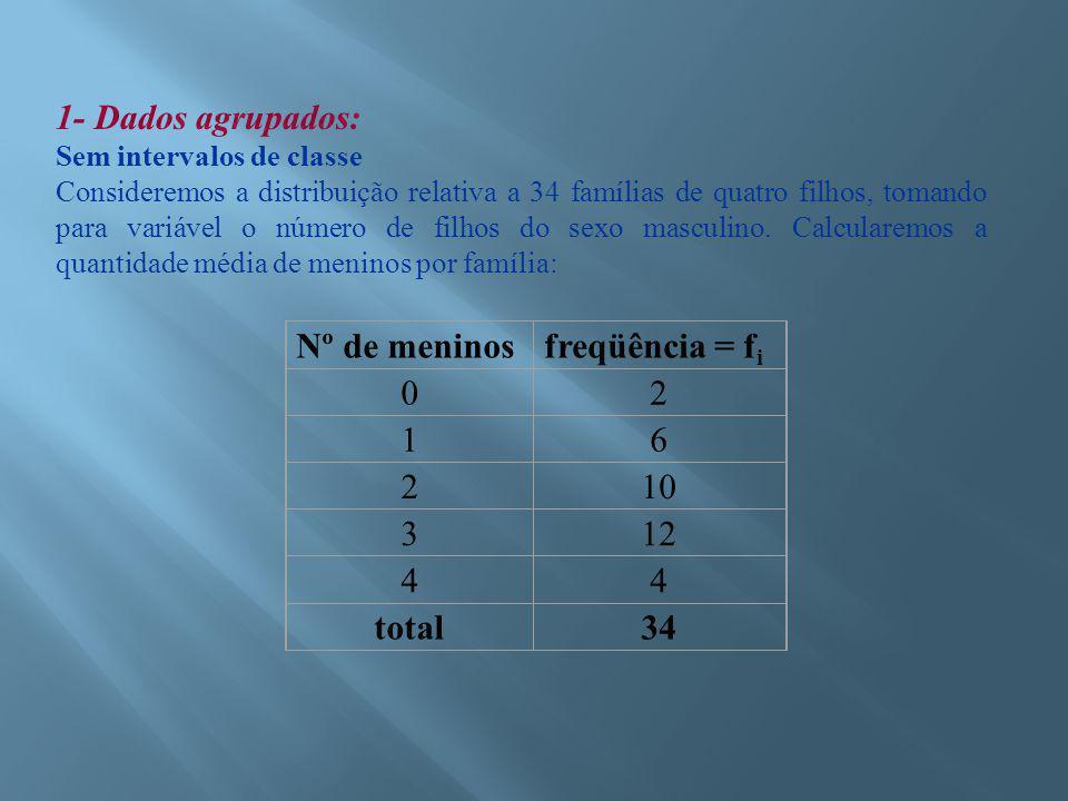 1- Dados agrupados: Nº de meninos freqüência = fi 2 1 6 10 3 12 4