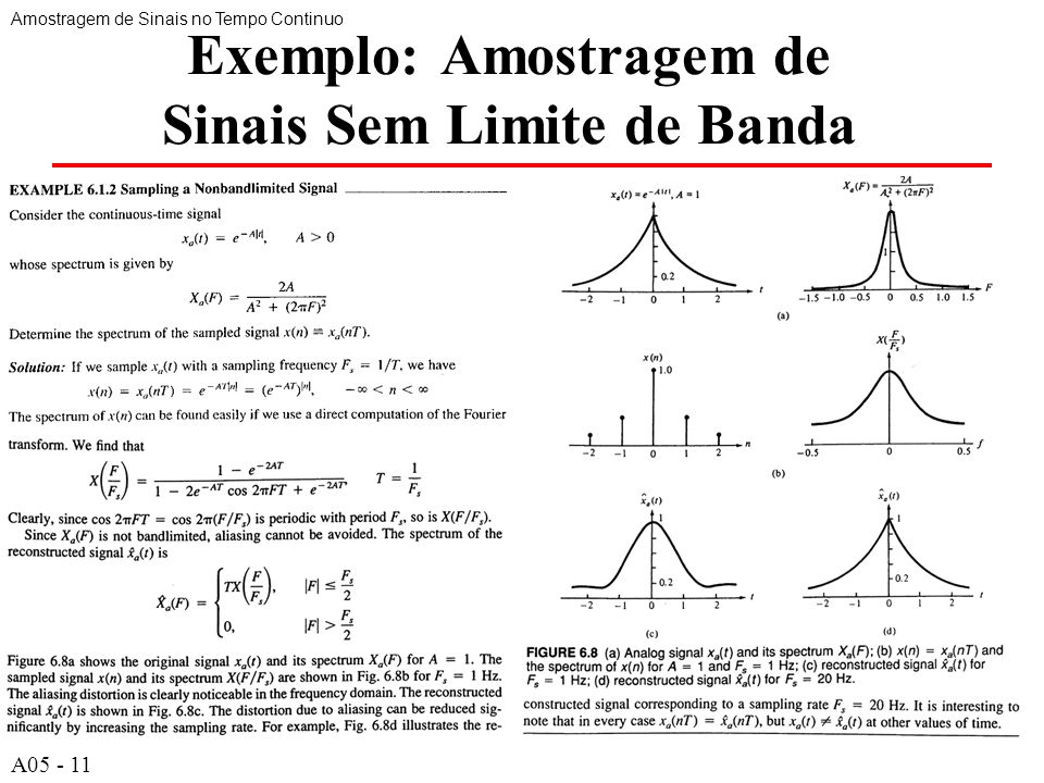 Exemplo: Amostragem de Sinais Sem Limite de Banda