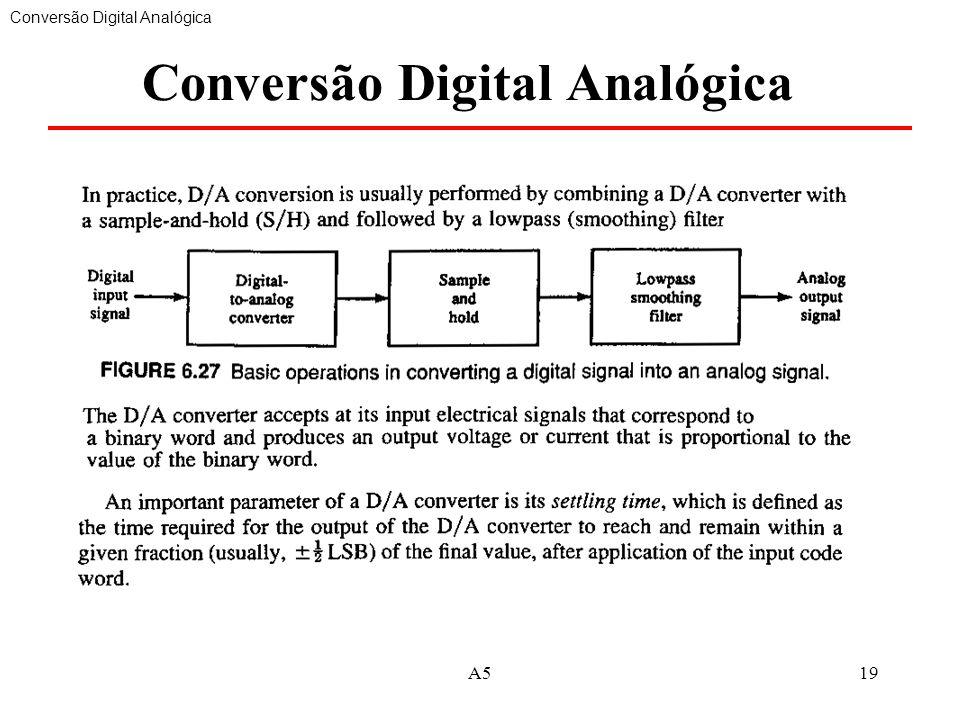 Conversão Digital Analógica