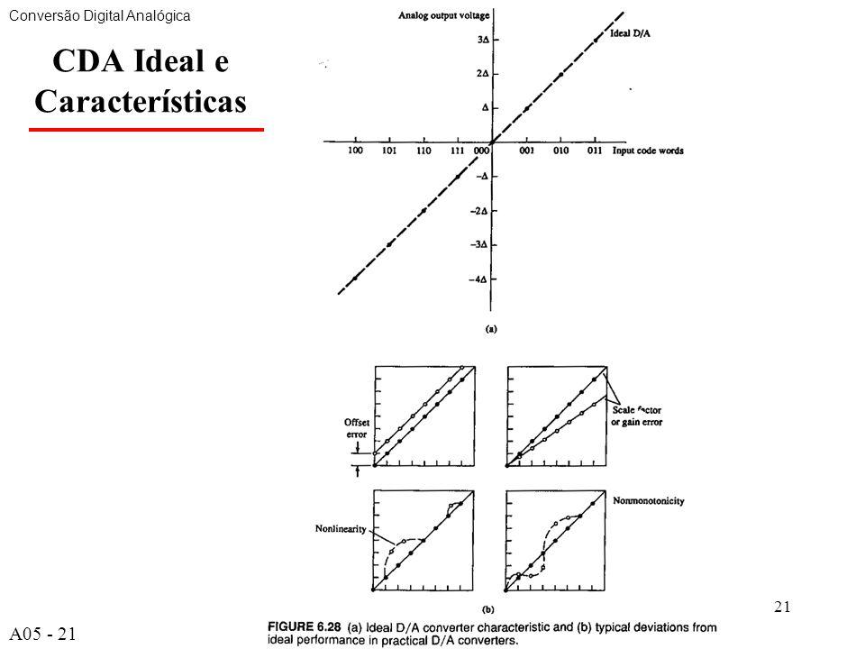 CDA Ideal e Características