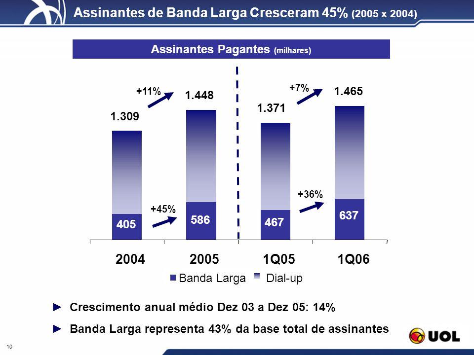 Assinantes de Banda Larga Cresceram 45% (2005 x 2004)