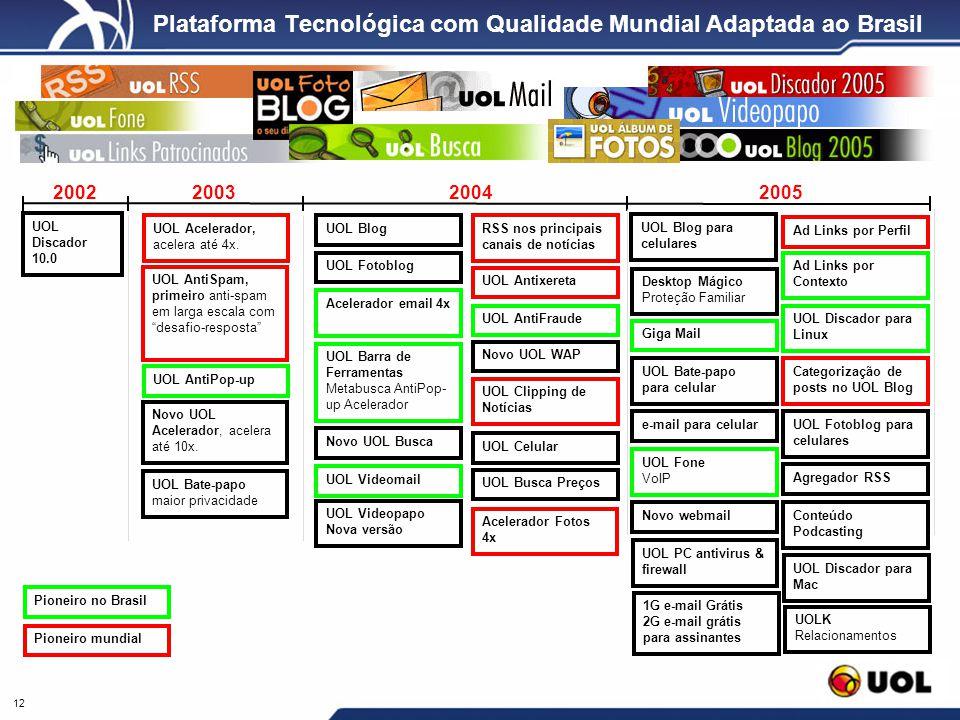 Plataforma Tecnológica com Qualidade Mundial Adaptada ao Brasil